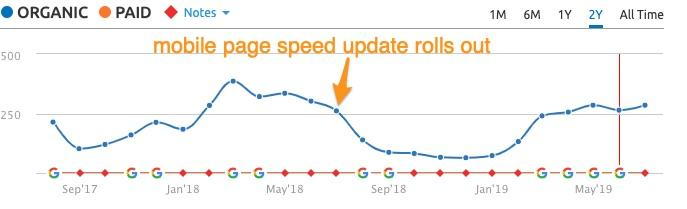 Low mobile page speed scores may be killing your traffic